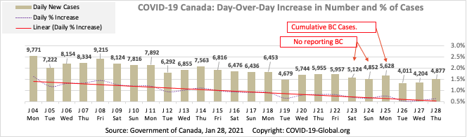 COVID-19 Canada: Day-Over-Day Increase in Number and % of Cases as of Jan 28, 2021.