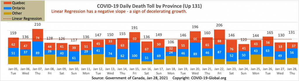 COVID-19 Daily Death Toll by Province as of Jan 28, 2021.