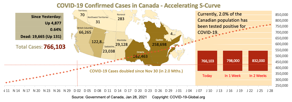 COVID-19 Confirmed Cases in Canada - Upper-Mid Section of S-Curve as of Jan 28, 2021.