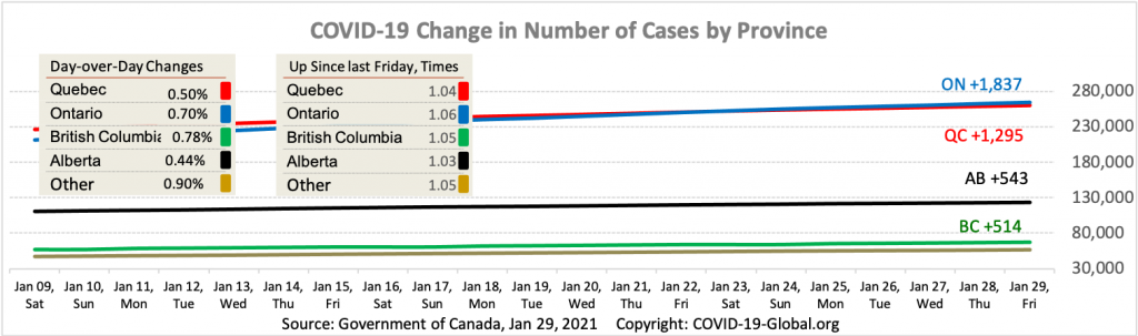 COVID-19 Change in Number of Cases by Province as of Jan 29, 2021.