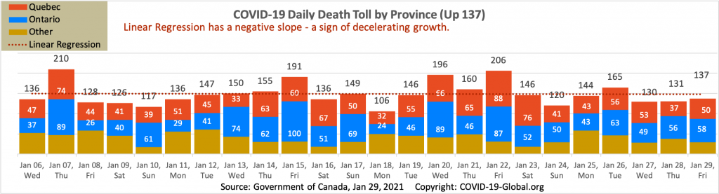 COVID-19 Daily Death Toll by Province as of Jan 29, 2021.