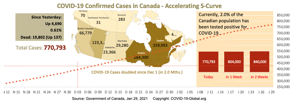 COVID-19 Confirmed Cases in Canada - Upper-Mid Section of S-Curve as of Jan 29, 2021.