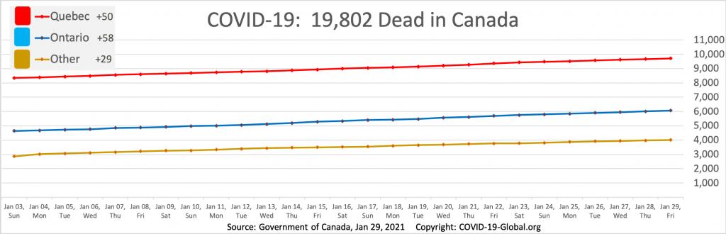 COVID-19:  19,802 Dead in Canada as of Jan 29, 2021.