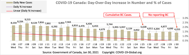 COVID-19 Canada: Day-Over-Day Increase in Number and % of Cases as of Jan 30, 2021.
