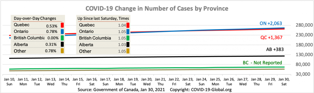 COVID-19 Change in Number of Cases by Province as of Jan 30, 2021.