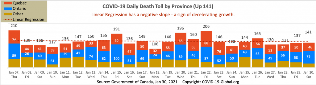 COVID-19 Daily Death Toll by Province as of Jan 30, 2021.