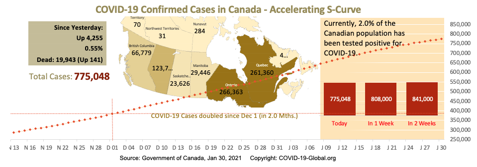 COVID-19 Confirmed Cases in Canada - Upper-Mid Section of S-Curve as of Jan 30, 2021.