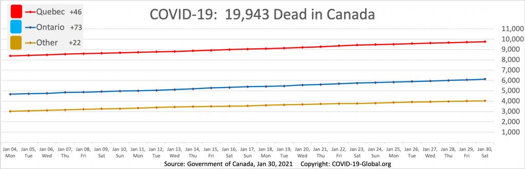 COVID-19:  19,943 Dead in Canada as of Jan 30, 2021.