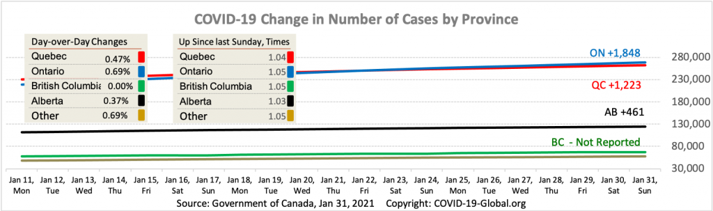 COVID-19 Change in Number of Cases by Province as of Jan 31, 2021.