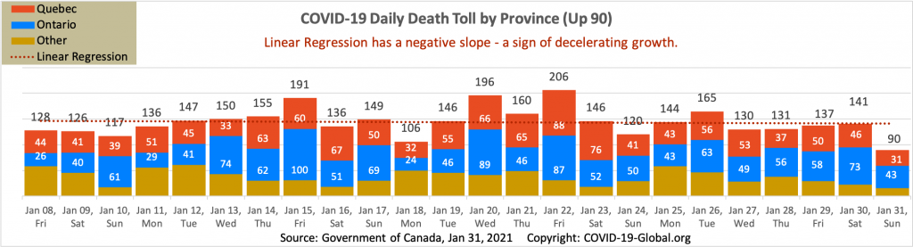 COVID-19 Daily Death Toll by Province as of Jan 31, 2021.