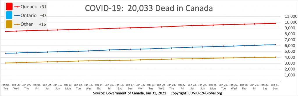 COVID-19:  20,033 Dead in Canada as of Jan 31, 2021.