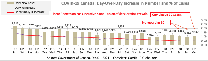 COVID-19 Canada: Day-Over-Day Increase in Number and % of Cases as of Feb 01, 2021.