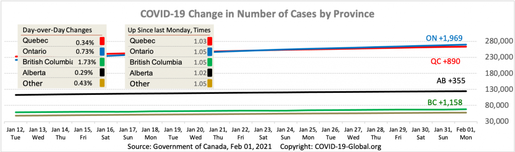COVID-19 Change in Number of Cases by Province as of Feb 01, 2021.