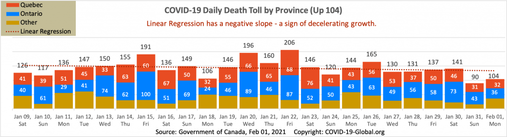 COVID-19 Daily Death Toll by Province as of Feb 01, 2021.