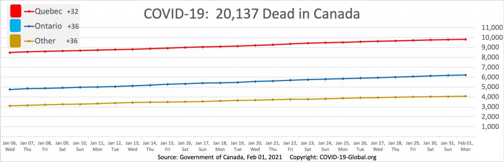 COVID-19:  20,137 Dead in Canada as of Feb 01, 2021.