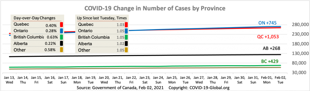 COVID-19 Change in Number of Cases by Province as of Feb 02, 2021.