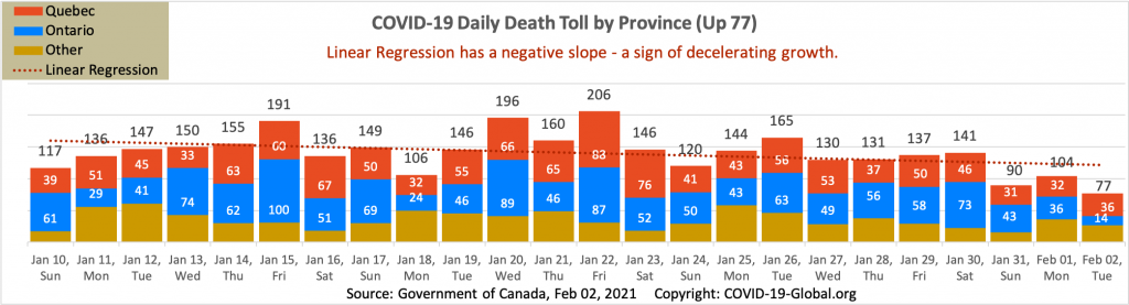 COVID-19 Daily Death Toll by Province as of Feb 02, 2021.