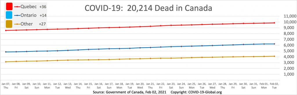 COVID-19:  20,214 Dead in Canada as of Feb 02, 2021.