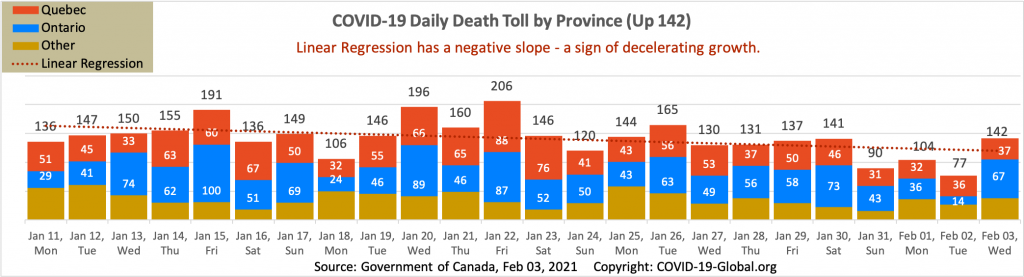 COVID-19 Daily Death Toll by Province as of Feb 03, 2021.