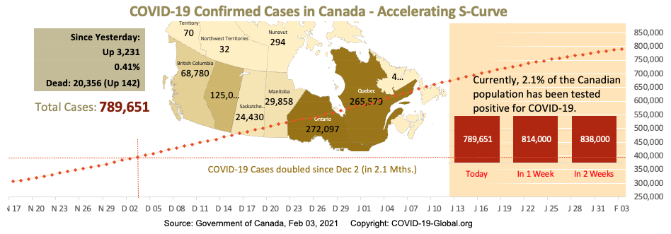 COVID-19 Confirmed Cases in Canada - Upper-Mid Section of S-Curve as of Feb 03, 2021.