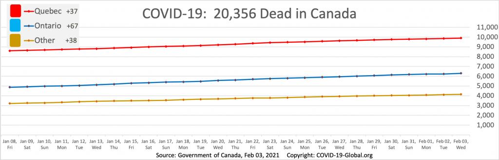 COVID-19:  20,356 Dead in Canada as of Feb 03, 2021.