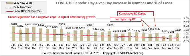 COVID-19 Canada: Day-Over-Day Increase in Number and % of Cases as of Feb 04, 2021.