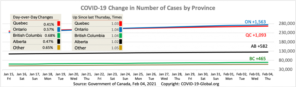 COVID-19 Change in Number of Cases by Province as of Feb 04, 2021.
