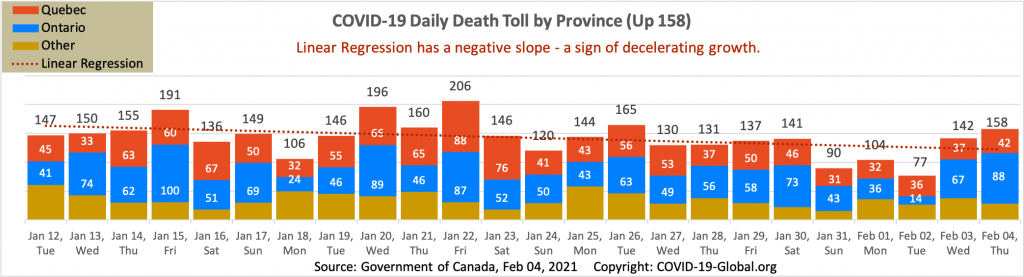 COVID-19 Daily Death Toll by Province as of Feb 04, 2021.