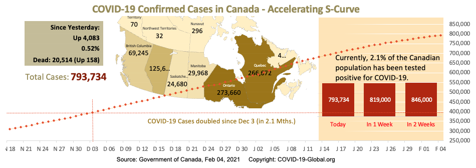 COVID-19 Confirmed Cases in Canada - Upper-Mid Section of S-Curve as of Feb 04, 2021.