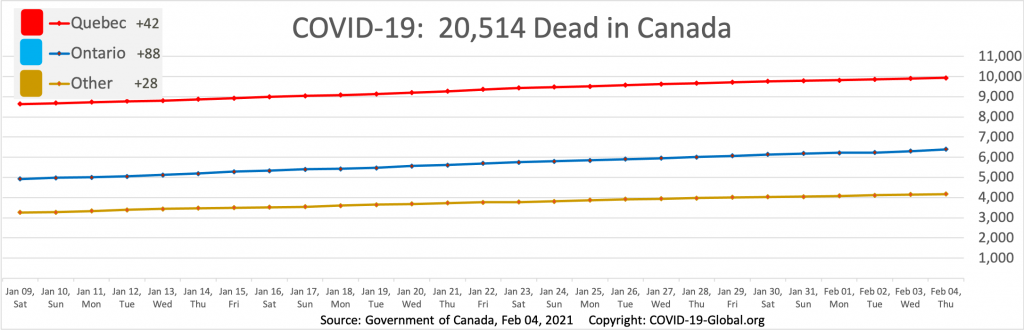 COVID-19:  20,514 Dead in Canada as of Feb 04, 2021.