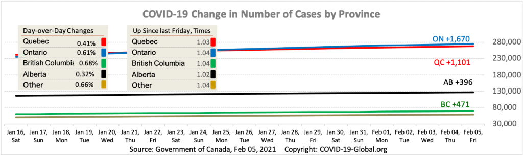 COVID-19 Change in Number of Cases by Province as of Feb 05, 2021.