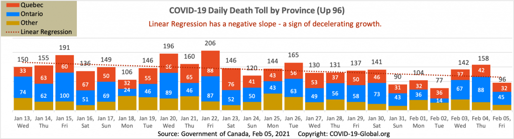COVID-19 Daily Death Toll by Province as of Feb 05, 2021.