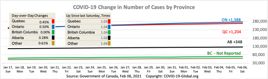 COVID-19 Change in Number of Cases by Province as of Feb 06, 2021.