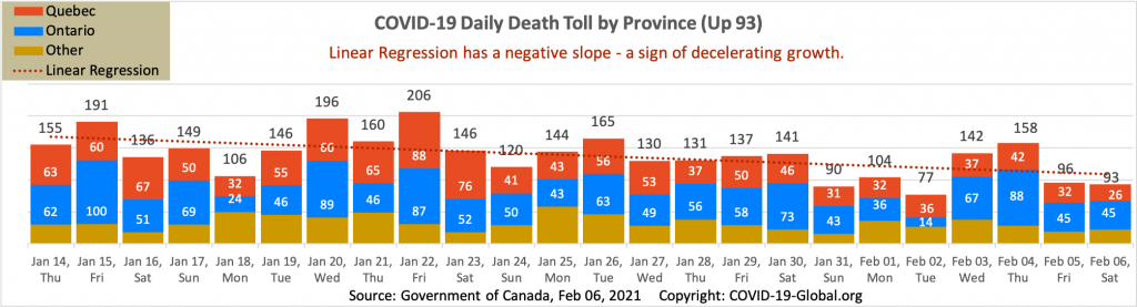 COVID-19 Daily Death Toll by Province as of Feb 06, 2021.