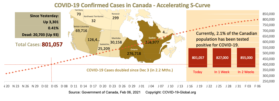 COVID-19 Confirmed Cases in Canada - Upper-Mid Section of S-Curve as of Feb 06, 2021.