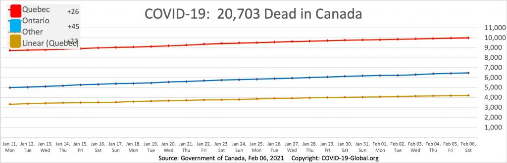 COVID-19:  20,703 Dead in Canada as of Feb 06, 2021.