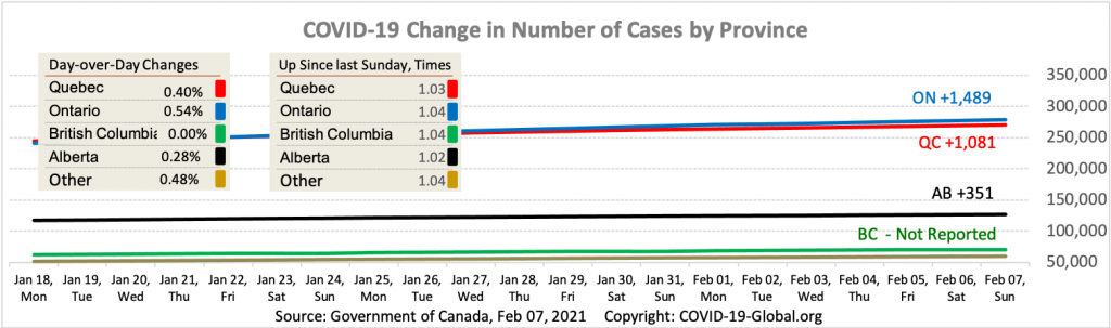COVID-19 Change in Number of Cases by Province as of Feb 07, 2021.