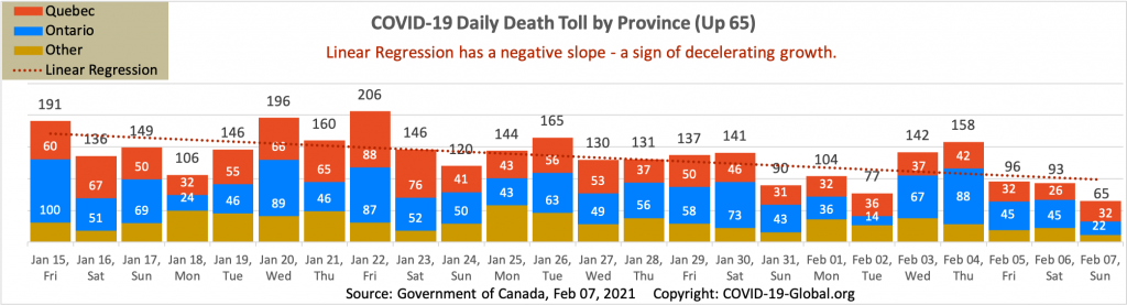 COVID-19 Daily Death Toll by Province as of Feb 07, 2021.