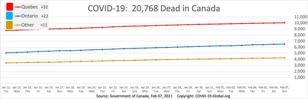 COVID-19:  20,768 Dead in Canada as of Feb 07, 2021.