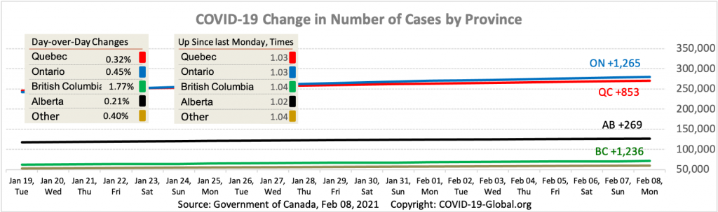 COVID-19 Change in Number of Cases by Province as of Feb 08, 2021.