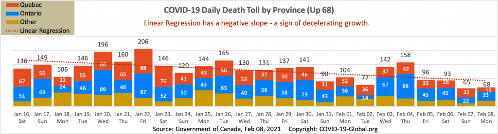 COVID-19 Daily Death Toll by Province as of Feb 08, 2021.