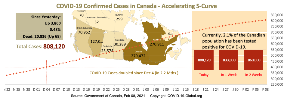 COVID-19 Confirmed Cases in Canada - Upper-Mid Section of S-Curve as of Feb 08, 2021.