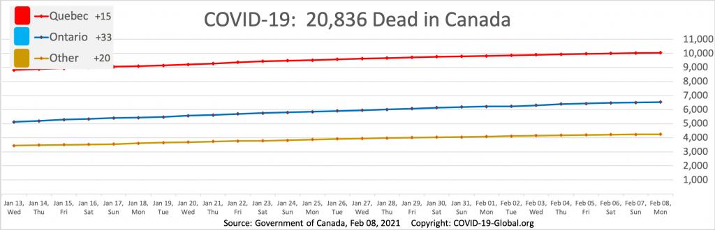 COVID-19:  20,836 Dead in Canada as of Feb 08, 2021.