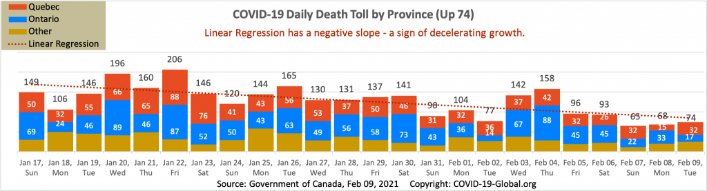 COVID-19 Daily Death Toll by Province as of Feb 09, 2021.