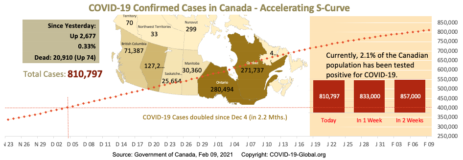 COVID-19 Confirmed Cases in Canada - Upper-Mid Section of S-Curve as of Feb 09, 2021.