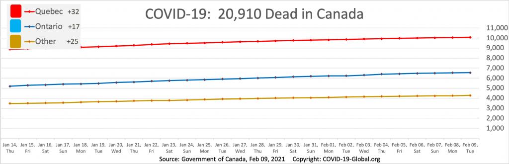 COVID-19:  20,910 Dead in Canada as of Feb 09, 2021.