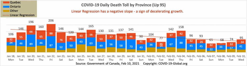 COVID-19 Daily Death Toll by Province as of Feb 10, 2021.