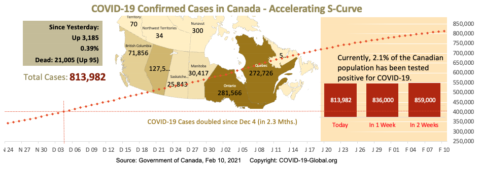 COVID-19 Confirmed Cases in Canada - Upper-Mid Section of S-Curve as of Feb 10, 2021.