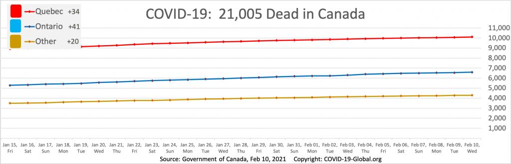 COVID-19:  21,005 Dead in Canada as of Feb 10, 2021.