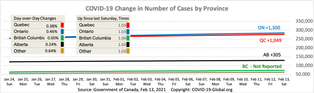 COVID-19 Change in Number of Cases by Province as of Feb 13, 2021.